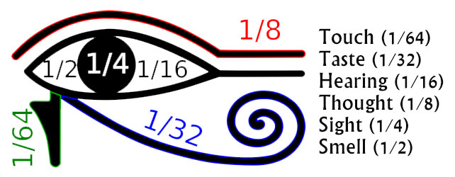 Image result for eye of horus math
